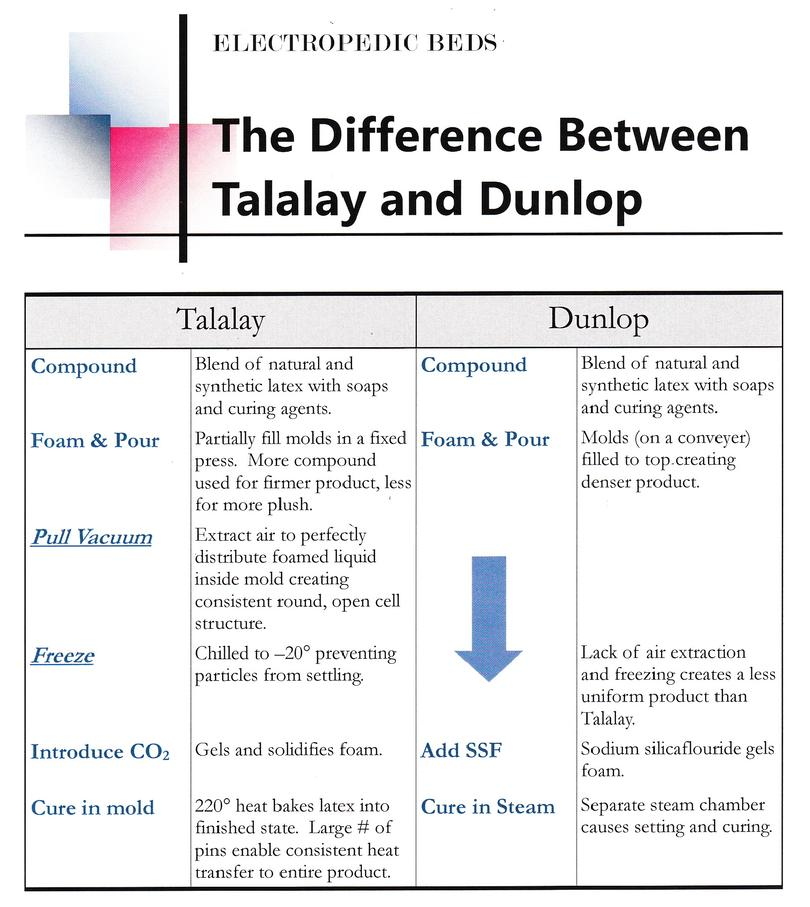 dunlop/talalay latex comparison
